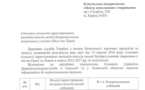 г. Харьков, Львов и Одесса - статистика количества покусов бездомными собаками за 2012 - 2017 года.
