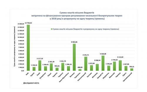 Аналіз ефективності методів регулювання чисельності безпритульних собак в окремих містах України